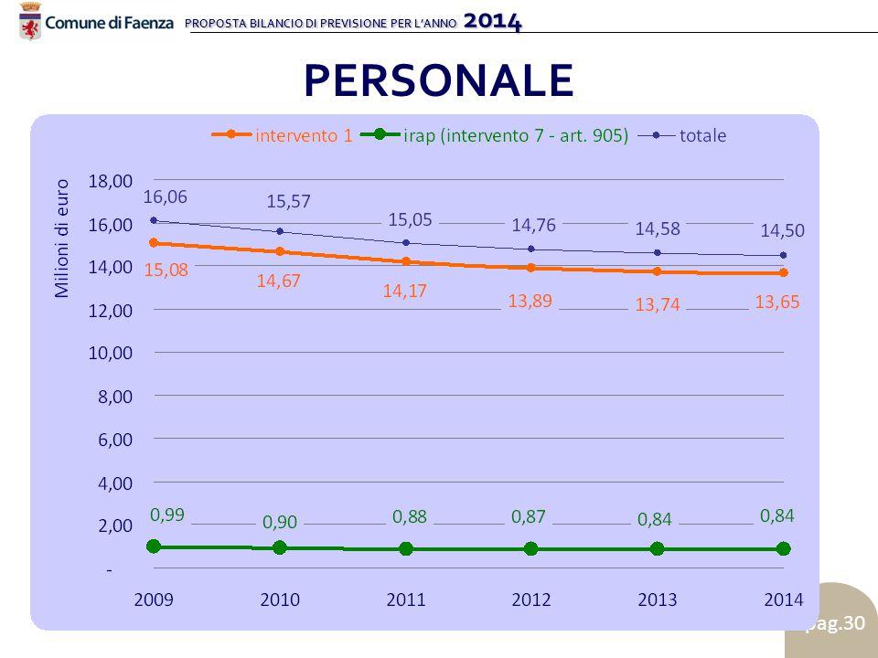 PROPOSTA BILANCIO DI PREVISIONE PER L'ANNO 2014 pag.30 PERSONALE