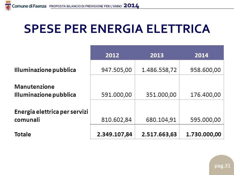 PROPOSTA BILANCIO DI PREVISIONE PER L'ANNO 2014 pag.31 SPESE PER ENERGIA ELETTRICA 201220132014 Illuminazione pubblica 947.505,00 1.486.558,72 958.600,00 Manutenzione Illuminazione pubblica 591.000,00 351.000,00 176.400,00 Energia elettrica per servizi comunali 810.602,84 680.104,91 595.000,00 Totale 2.349.107,84 2.517.663,63 1.730.000,00