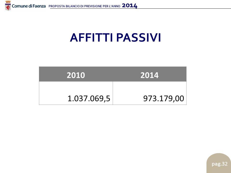 PROPOSTA BILANCIO DI PREVISIONE PER L'ANNO 2014 pag.32 AFFITTI PASSIVI 20102014 1.037.069,5973.179,00