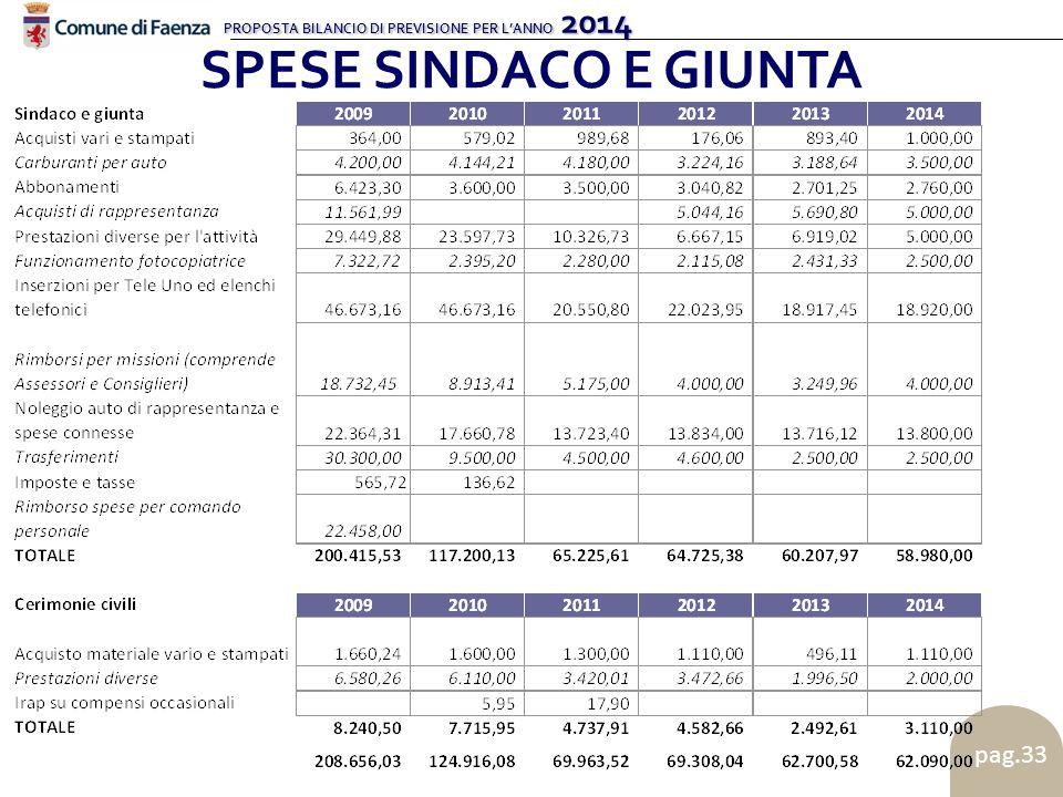 PROPOSTA BILANCIO DI PREVISIONE PER L'ANNO 2014 pag.33 SPESE SINDACO E GIUNTA