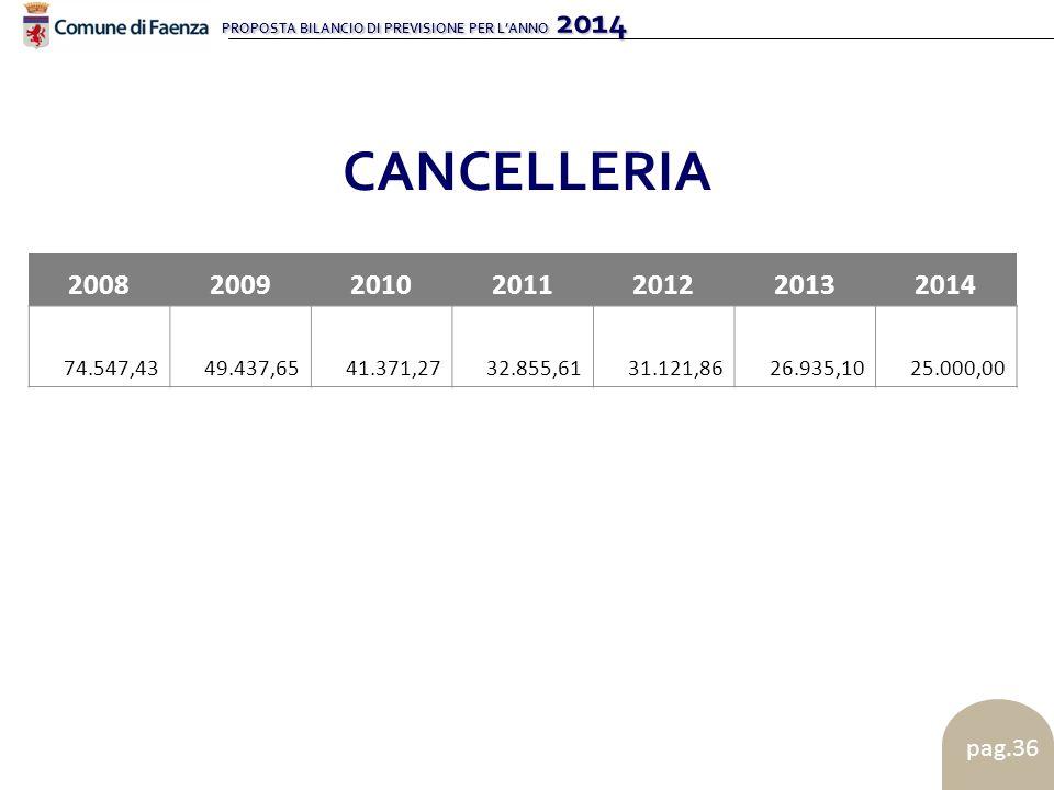 PROPOSTA BILANCIO DI PREVISIONE PER L'ANNO 2014 pag.36 CANCELLERIA 2008200920102011201220132014 74.547,43 49.437,65 41.371,27 32.855,61 31.121,86 26.9