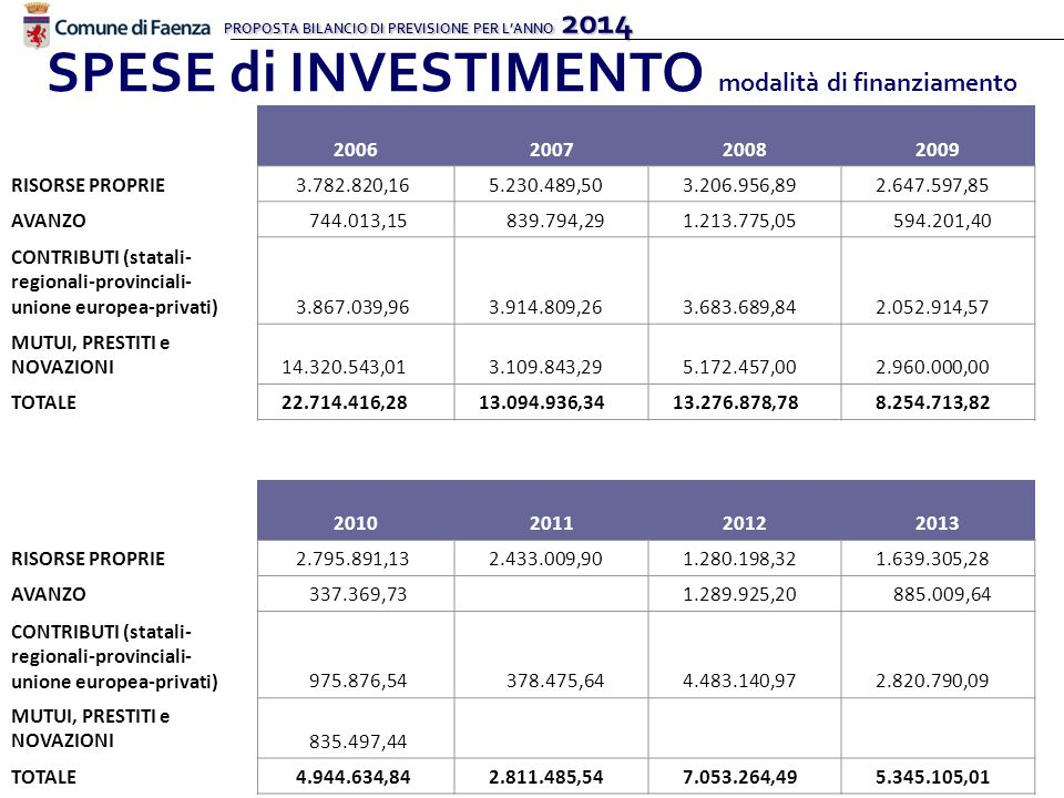 PROPOSTA BILANCIO DI PREVISIONE PER L'ANNO 2014 SPESE di INVESTIMENTO modalità di finanziamento 2006200720082009 RISORSE PROPRIE 3.782.820,16 5.230.489,50 3.206.956,89 2.647.597,85 AVANZO 744.013,15 839.794,29 1.213.775,05 594.201,40 CONTRIBUTI (statali- regionali-provinciali- unione europea-privati) 3.867.039,96 3.914.809,26 3.683.689,84 2.052.914,57 MUTUI, PRESTITI e NOVAZIONI 14.320.543,01 3.109.843,29 5.172.457,00 2.960.000,00 TOTALE 22.714.416,28 13.094.936,34 13.276.878,78 8.254.713,82 2010201120122013 RISORSE PROPRIE 2.795.891,13 2.433.009,90 1.280.198,32 1.639.305,28 AVANZO 337.369,73 1.289.925,20 885.009,64 CONTRIBUTI (statali- regionali-provinciali- unione europea-privati) 975.876,54 378.475,64 4.483.140,97 2.820.790,09 MUTUI, PRESTITI e NOVAZIONI 835.497,44 TOTALE 4.944.634,84 2.811.485,54 7.053.264,49 5.345.105,01