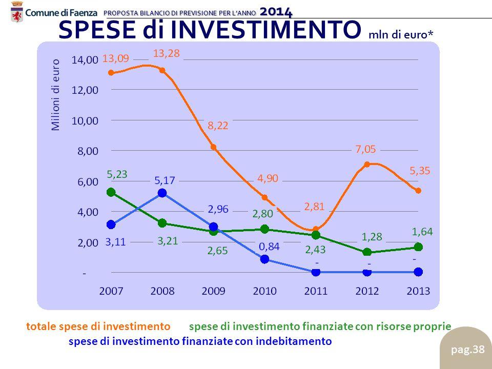 PROPOSTA BILANCIO DI PREVISIONE PER L'ANNO 2014 pag.38 SPESE di INVESTIMENTO mln di euro* totale spese di investimentospese di investimento finanziate