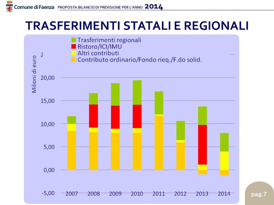 PROPOSTA BILANCIO DI PREVISIONE PER L'ANNO 2014 pag.7 TRASFERIMENTI STATALI E REGIONALI