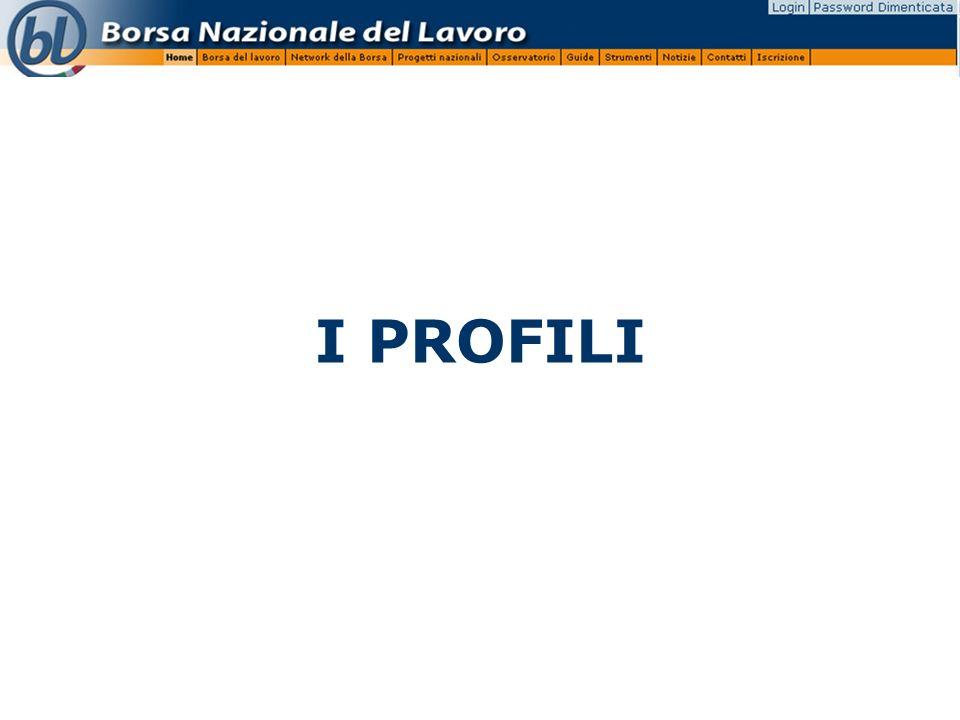 I PROFILI