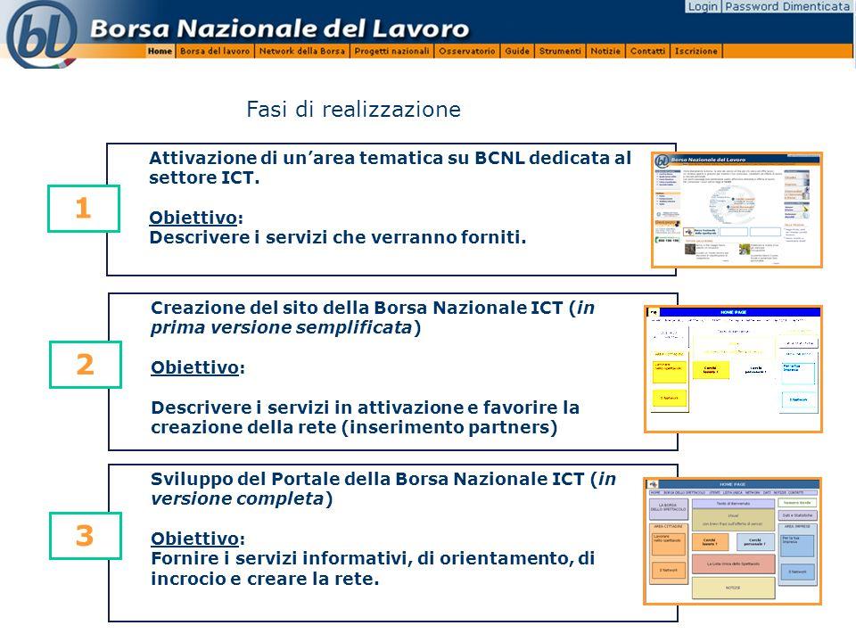 Fasi di realizzazione Attivazione di un'area tematica su BCNL dedicata al settore ICT.
