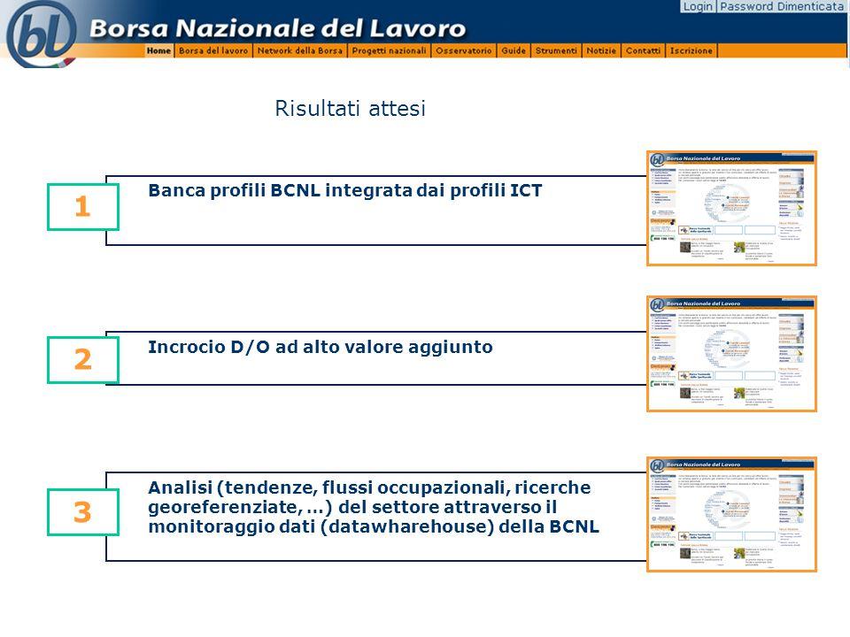 Banca profili BCNL integrata dai profili ICT 1 Analisi (tendenze, flussi occupazionali, ricerche georeferenziate, …) del settore attraverso il monitoraggio dati (datawharehouse) della BCNL 3 Incrocio D/O ad alto valore aggiunto 2 Risultati attesi