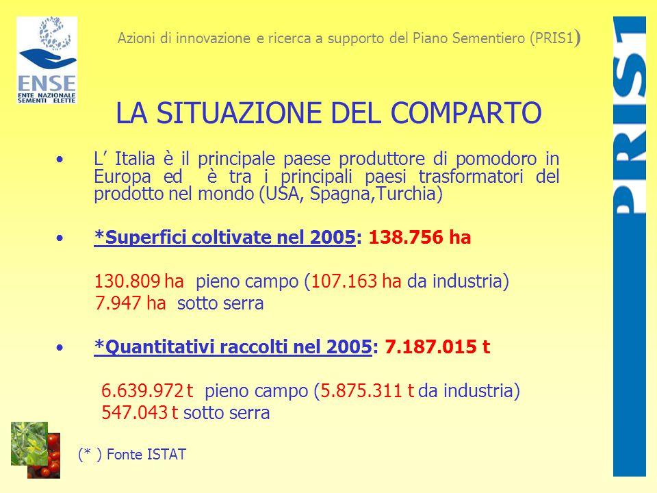 LA SITUAZIONE DEL COMPARTO L' Italia è il principale paese produttore di pomodoro in Europa ed è tra i principali paesi trasformatori del prodotto nel mondo (USA, Spagna,Turchia) *Superfici coltivate nel 2005: 138.756 ha 130.809 ha pieno campo (107.163 ha da industria) 7.947 ha sotto serra *Quantitativi raccolti nel 2005: 7.187.015 t 6.639.972 t pieno campo (5.875.311 t da industria) 547.043 t sotto serra (* ) Fonte ISTAT Azioni di innovazione e ricerca a supporto del Piano Sementiero (PRIS1 )