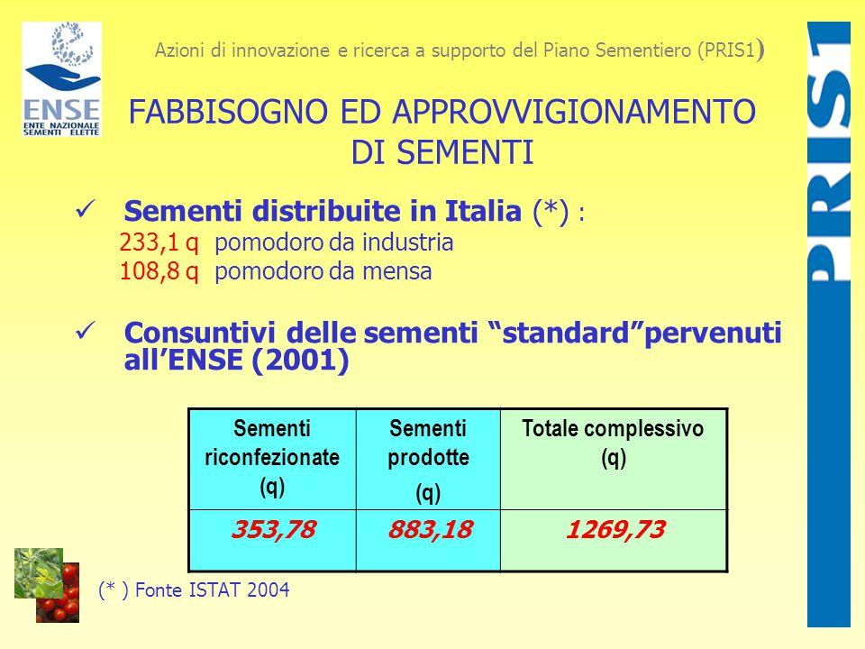FABBISOGNO ED APPROVVIGIONAMENTO DI SEMENTI Sementi distribuite in Italia (*) : 233,1 q pomodoro da industria 108,8 q pomodoro da mensa Consuntivi delle sementi standard pervenuti all'ENSE (2001) (* ) Fonte ISTAT 2004 Azioni di innovazione e ricerca a supporto del Piano Sementiero (PRIS1 ) Sementi riconfezionate (q) Sementi prodotte (q) Totale complessivo (q) 353,78883,181269,73