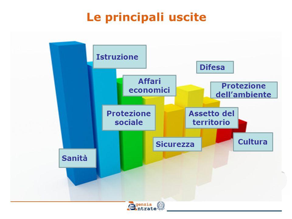 Le principali uscite Istruzione Sanità Protezione sociale Affari economici Sicurezza Difesa Protezione dell'ambiente Assetto del territorio Cultura