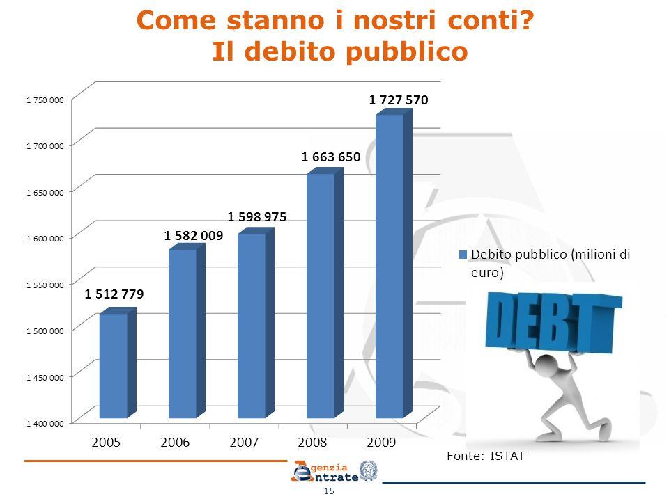 Come stanno i nostri conti? Il debito pubblico 15 Fonte: ISTAT