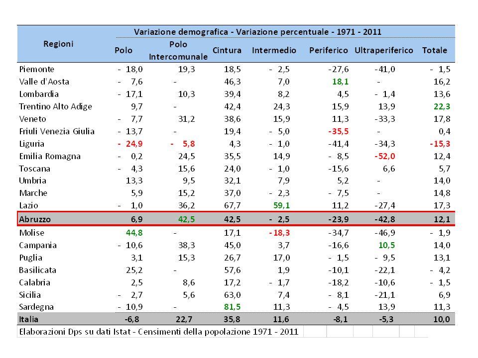 Indicatori a livello provinciale - Abruzzo