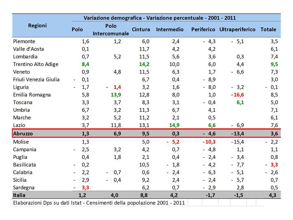 Abruzzo - Indicatori a livello regionale (1)