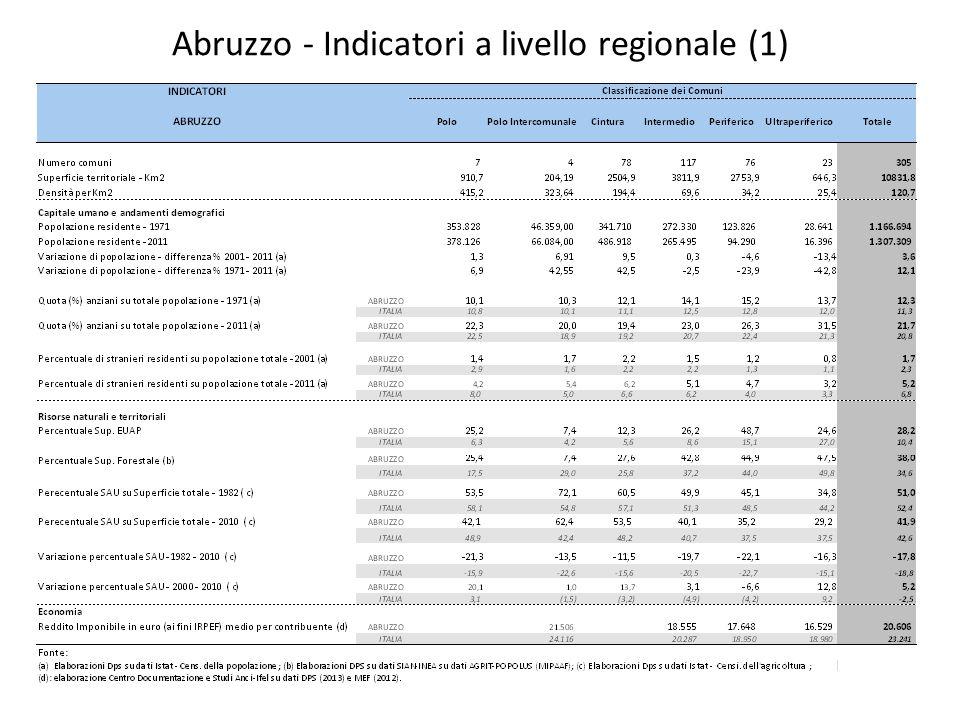 Abruzzo - Indicatori a livello regionale (2)