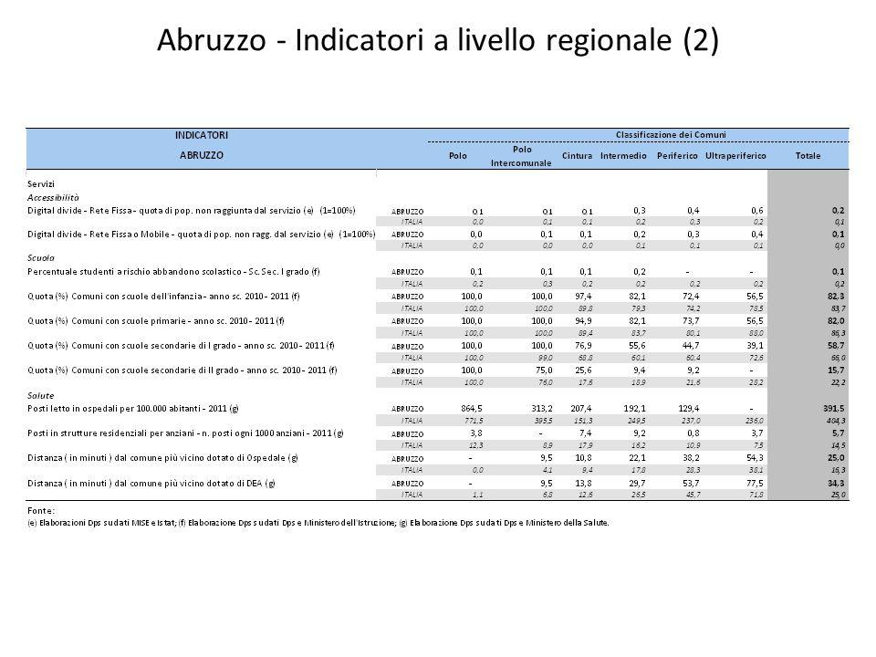 Abruzzo – Quota della popolazione anziana (65+) sul totale della popolazione 2011 Fonte: ISTAT – Censimento della popolazione 2011