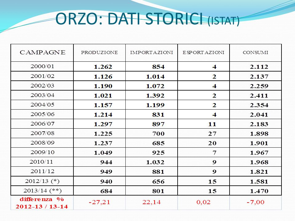 ORZO: DATI STORICI (ISTAT)