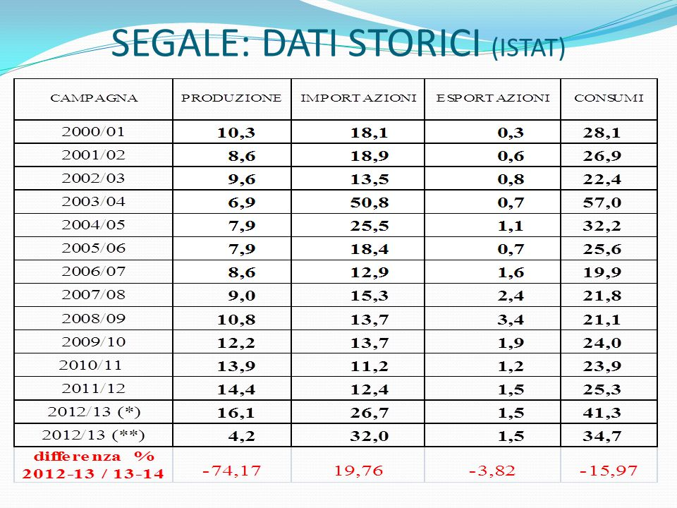 SEGALE: DATI STORICI (ISTAT)