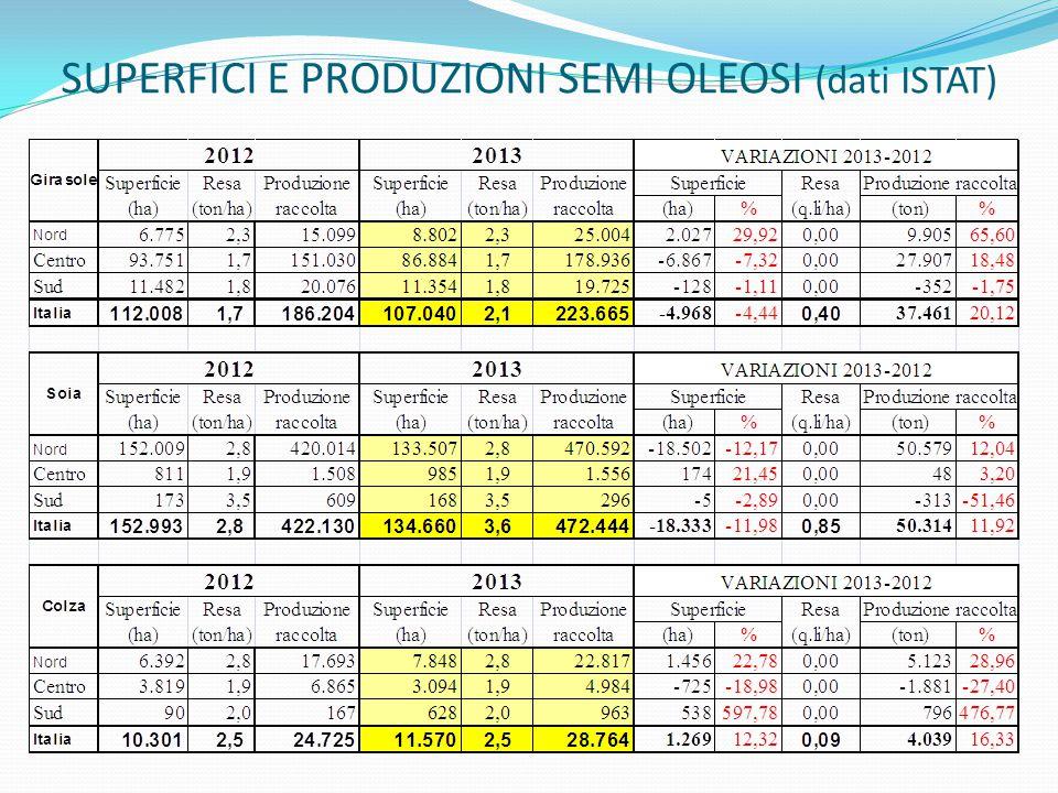 SUPERFICI E PRODUZIONI SEMI OLEOSI (dati ISTAT)