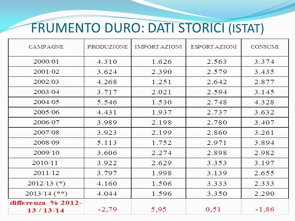 FRUMENTO DURO: DATI STORICI (ISTAT)