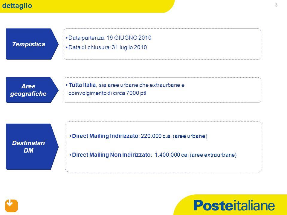 06/04/2015 3 dettaglio Tutta Italia, sia aree urbane che extraurbane e coinvolgimento di circa 7000 ptl Data partenza: 19 GIUGNO 2010 Data di chiusura: 31 luglio 2010 Tempistica Aree geografiche Destinatari DM Direct Mailing Indirizzato: 220.000 c.a.