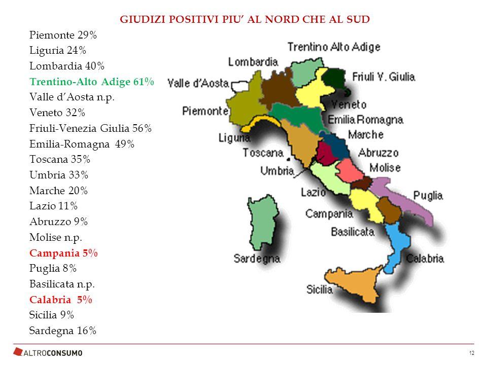 GIUDIZI POSITIVI PIU' AL NORD CHE AL SUD Piemonte 29% Liguria 24% Lombardia 40% Trentino-Alto Adige 61% Valle d'Aosta n.p.