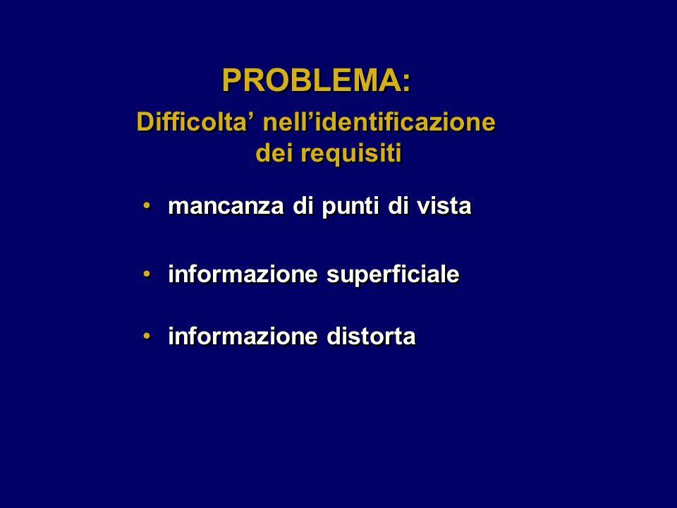 informazione superficiale informazione distorta informazione superficiale informazione distorta PROBLEMA: Difficolta' nell'identificazione dei requisiti PROBLEMA: Difficolta' nell'identificazione dei requisiti mancanza di punti di vista