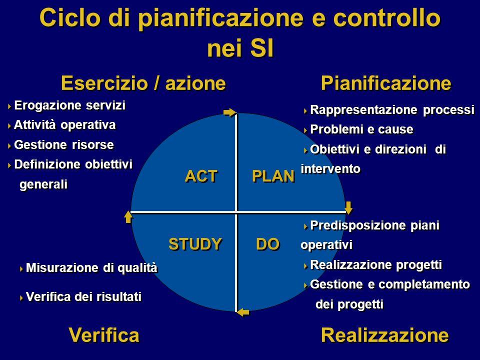 Obiettivi di un piano