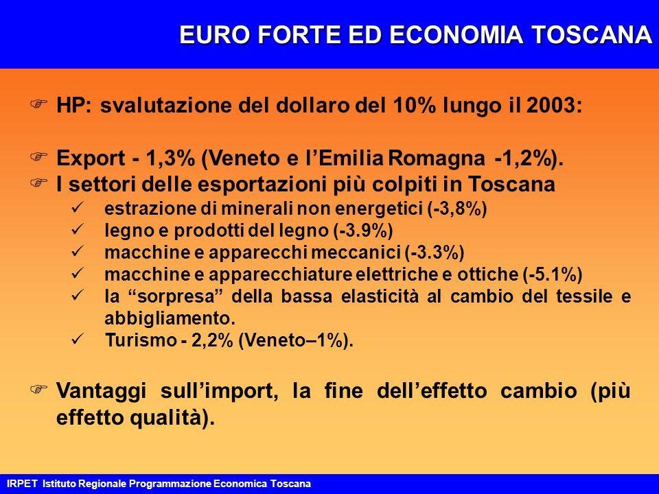 EURO FORTE ED ECONOMIA TOSCANA IRPET Istituto Regionale Programmazione Economica Toscana FHP: svalutazione del dollaro del 10% lungo il 2003: FExport - 1,3% (Veneto e l'Emilia Romagna -1,2%).