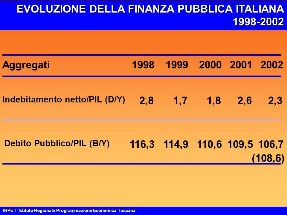 EVOLUZIONE DELLA FINANZA PUBBLICA ITALIANA 1998-2002 IRPET Istituto Regionale Programmazione Economica Toscana Aggregati19981999200020012002 Indebitamento netto/PIL (D/Y) 2,81,71,82,62,3 Debito Pubblico/PIL (B/Y) 116,3114,9110,6109,5106,7 (108,6)