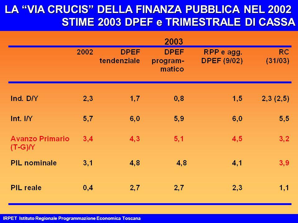 LA VIA CRUCIS DELLA FINANZA PUBBLICA NEL 2002 STIME 2003 DPEF e TRIMESTRALE DI CASSA IRPET Istituto Regionale Programmazione Economica Toscana 2003