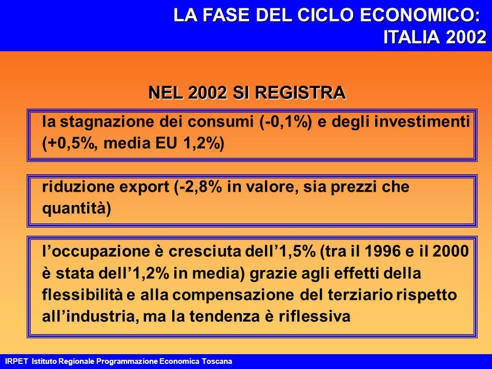 LA FASE DEL CICLO ECONOMICO: ITALIA 2002 ITALIA 2002 IRPET Istituto Regionale Programmazione Economica Toscana NEL 2002 SI REGISTRA la stagnazione dei consumi (-0,1%) e degli investimenti (+0,5%, media EU 1,2%) riduzione export (-2,8% in valore, sia prezzi che quantità) l'occupazione è cresciuta dell'1,5% (tra il 1996 e il 2000 è stata dell'1,2% in media) grazie agli effetti della flessibilità e alla compensazione del terziario rispetto all'industria, ma la tendenza è riflessiva