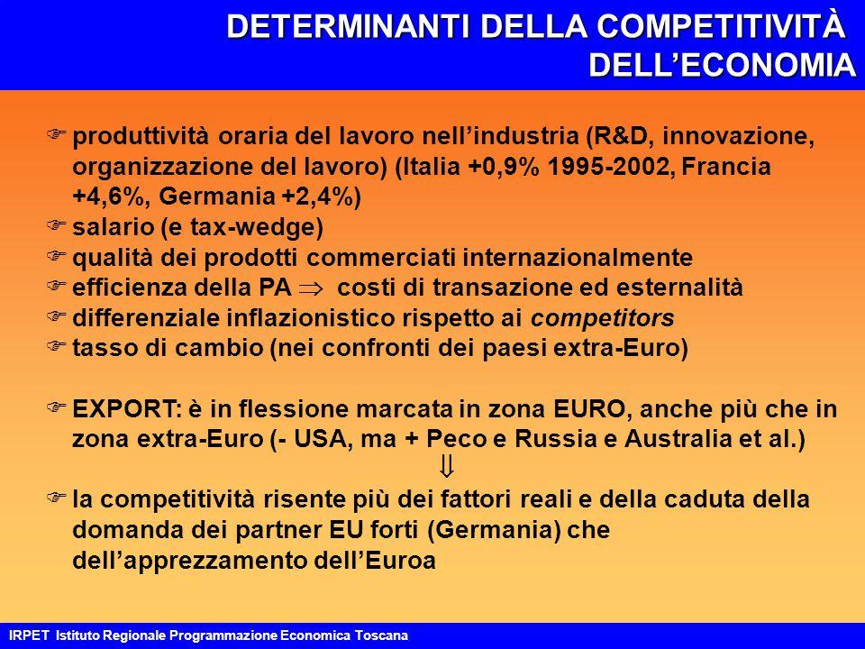 DETERMINANTI DELLA COMPETITIVITÀ DELL'ECONOMIA IRPET Istituto Regionale Programmazione Economica Toscana Fproduttività oraria del lavoro nell'industria (R&D, innovazione, organizzazione del lavoro) (Italia +0,9% 1995-2002, Francia +4,6%, Germania +2,4%) Fsalario (e tax-wedge) Fqualità dei prodotti commerciati internazionalmente Fefficienza della PA  costi di transazione ed esternalità Fdifferenziale inflazionistico rispetto ai competitors Ftasso di cambio (nei confronti dei paesi extra-Euro) FEXPORT: è in flessione marcata in zona EURO, anche più che in zona extra-Euro (- USA, ma + Peco e Russia e Australia et al.)  Fla competitività risente più dei fattori reali e della caduta della domanda dei partner EU forti (Germania) che dell'apprezzamento dell'Euroa