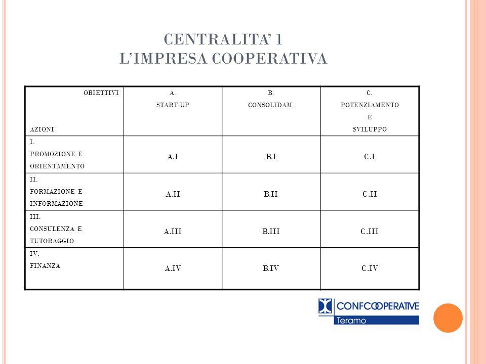 CENTRALITA' 1 L'IMPRESA COOPERATIVA OBIETTIVI AZIONI A. START-UP B. CONSOLIDAM. C. POTENZIAMENTO E SVILUPPO I. PROMOZIONE E ORIENTAMENTO A.IB.IC.I II.