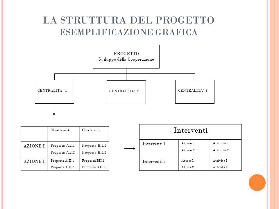 LA STRUTTURA DEL PROGETTO ESEMPLIFICAZIONE GRAFICA CENTRALITA' 1CENTRALITA' 3 CENTRALITA' 2 PROGETTO Sviluppo della Cooperazione Interventi Interventi