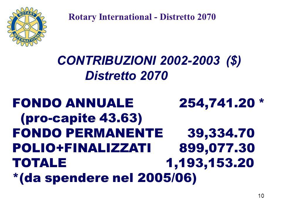 10 FONDO ANNUALE254,741.20 * (pro-capite 43.63) FONDO PERMANENTE 39,334.70 POLIO+FINALIZZATI899,077.30 TOTALE 1,193,153.20 *(da spendere nel 2005/06) CONTRIBUZIONI 2002-2003 ($) Distretto 2070 Rotary International - Distretto 2070
