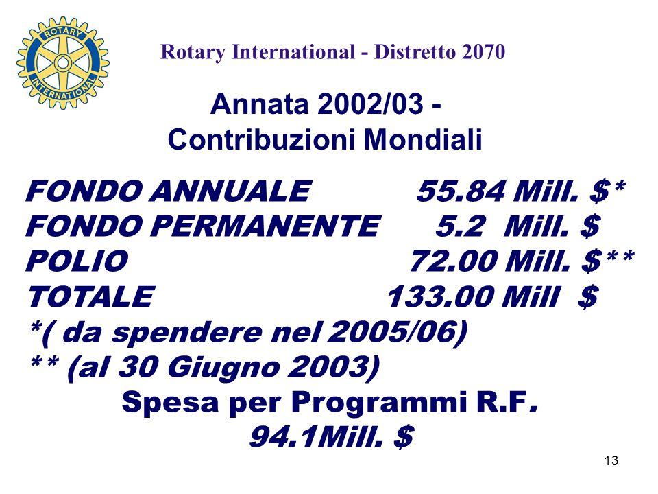 13 FONDO ANNUALE55.84 Mill. $* FONDO PERMANENTE 5.2 Mill.