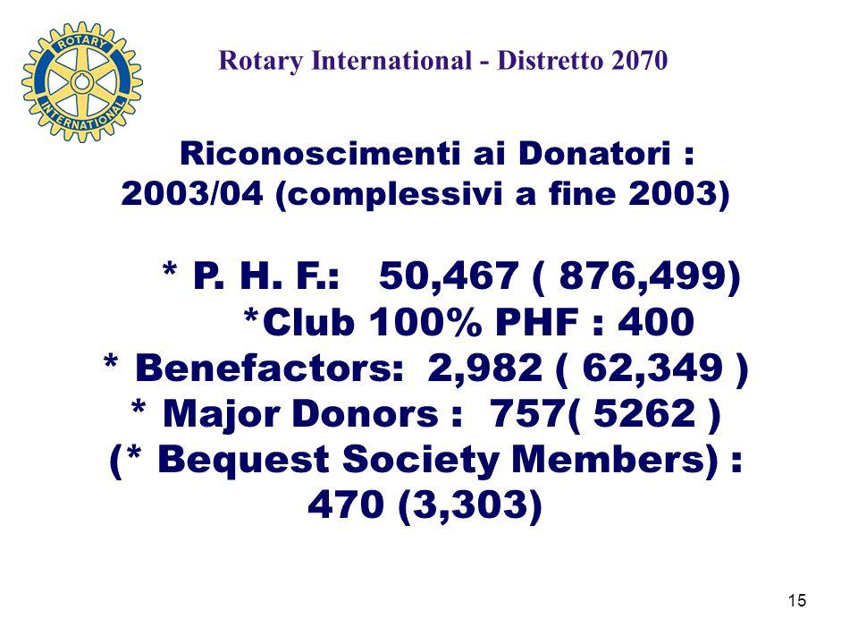 15 Riconoscimenti ai Donatori : 2003/04 (complessivi a fine 2003) * P.