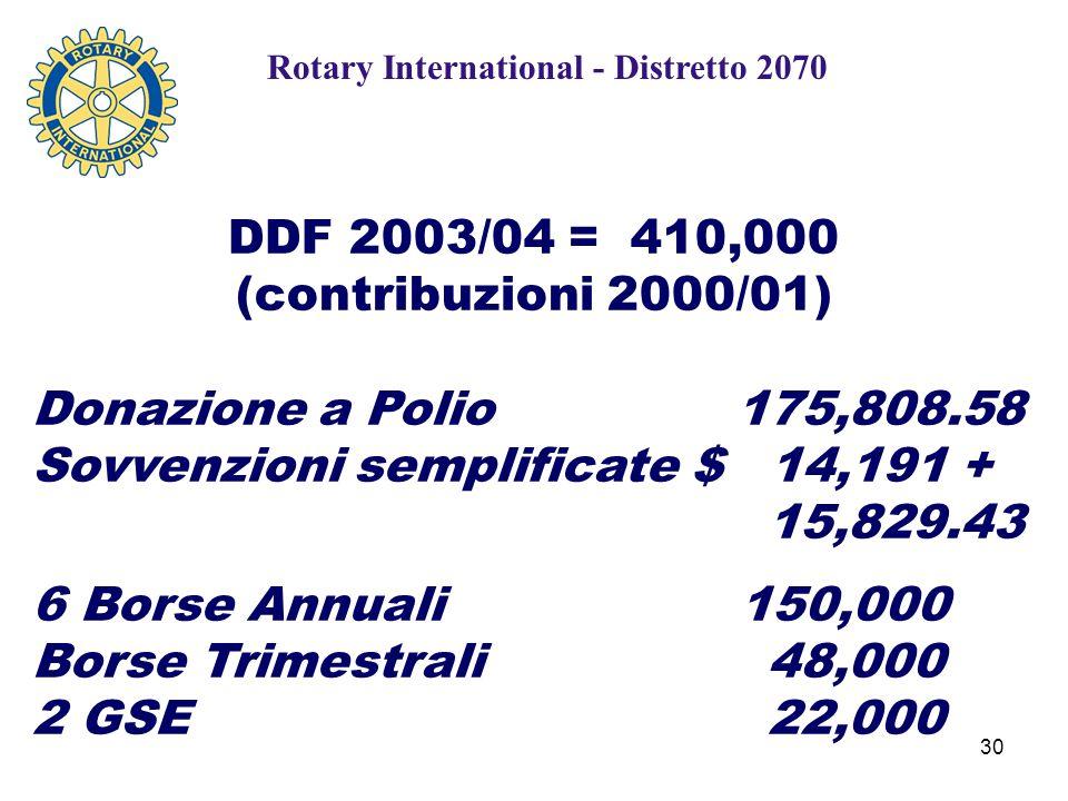 30 DDF 2003/04 = 410,000 (contribuzioni 2000/01) Donazione a Polio 175,808.58 Sovvenzioni semplificate $ 14,191 + 15,829.43 6 Borse Annuali 150,000 Borse Trimestrali 48,000 2 GSE 22,000 Rotary International - Distretto 2070
