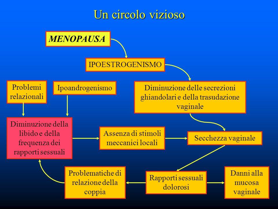 Un circolo vizioso MENOPAUSA IPOESTROGENISMO Diminuzione delle secrezioni ghiandolari e della trasudazione vaginale Secchezza vaginale Rapporti sessua