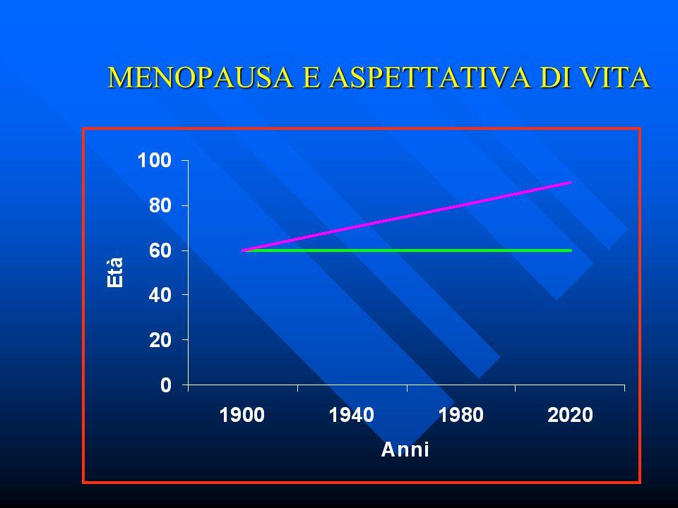 > 65 ANNI IN ITALIA 1901 1981 2010 18% 13% 6%