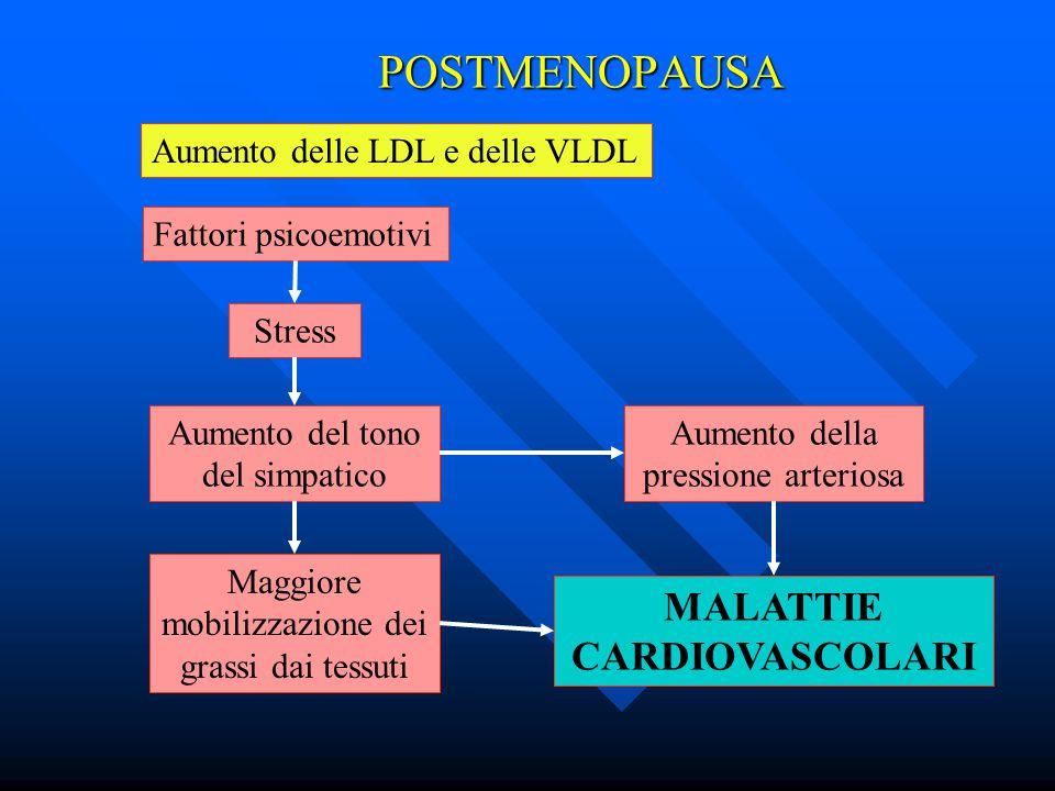 POSTMENOPAUSA Aumento delle LDL e delle VLDL Fattori psicoemotivi Stress Aumento del tono del simpatico Aumento della pressione arteriosa Maggiore mob