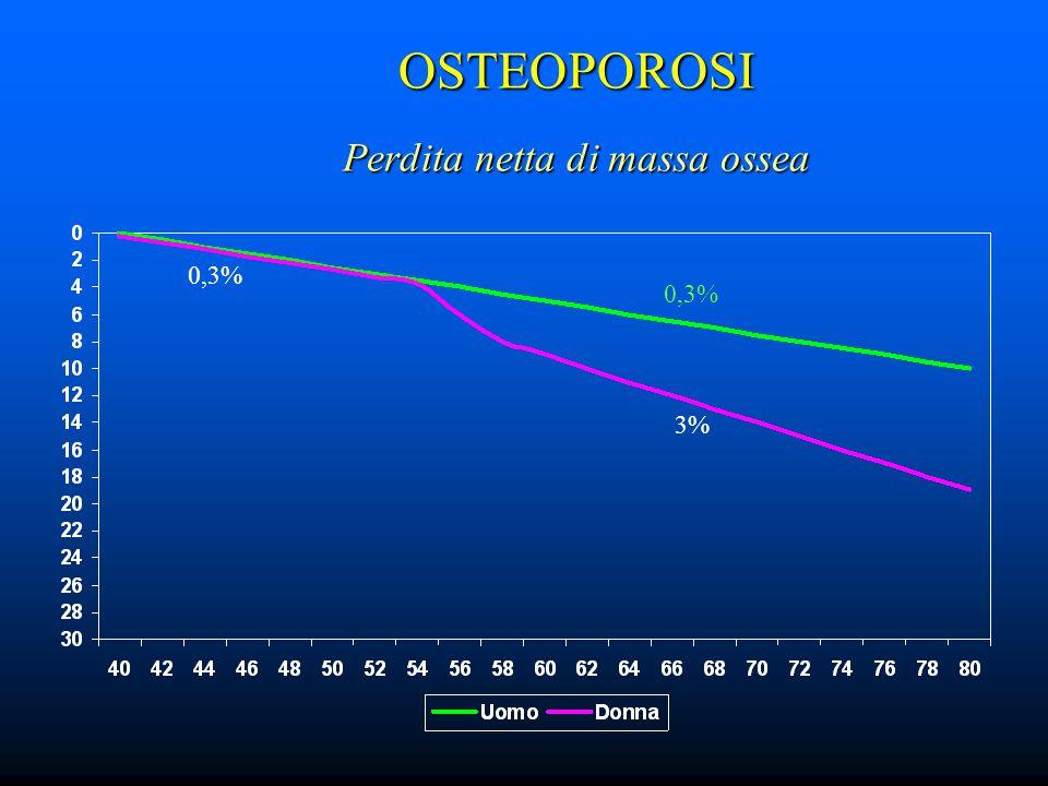 OSTEOPOROSI Perdita netta di massa ossea 0,3% 3%