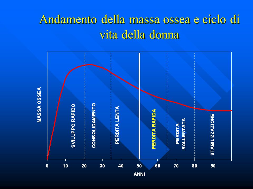 Andamento della massa ossea e ciclo di vita della donna