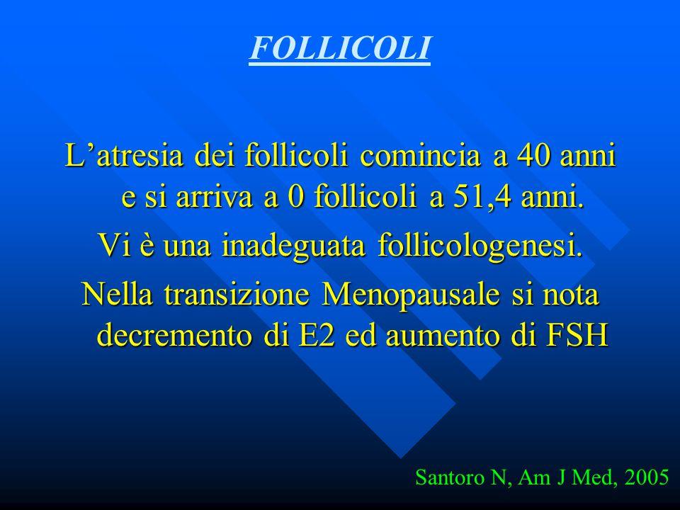 L'atresia dei follicoli comincia a 40 anni e si arriva a 0 follicoli a 51,4 anni. Vi è una inadeguata follicologenesi. Nella transizione Menopausale s