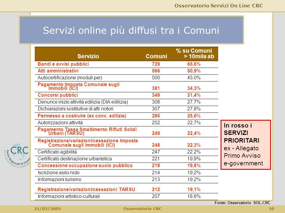 Osservatorio Servizi On Line CRC 21/03/2005 10Osservatorio CRC Servizi online più diffusi tra i Comuni Fonte: Osservatorio SOL-CRC ServizioComuni % su