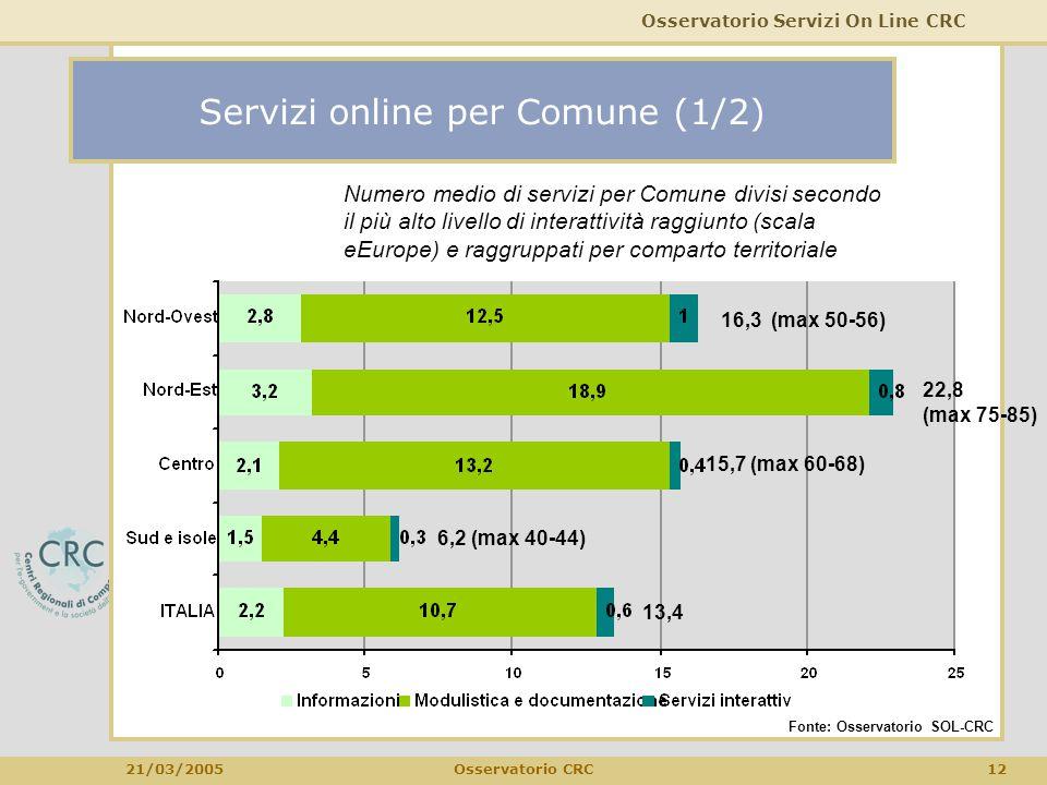 Osservatorio Servizi On Line CRC 21/03/2005 12Osservatorio CRC Servizi online per Comune (1/2) Numero medio di servizi per Comune divisi secondo il pi