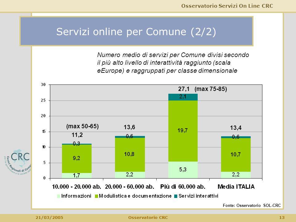 Osservatorio Servizi On Line CRC 21/03/2005 13Osservatorio CRC Servizi online per Comune (2/2) Fonte: Osservatorio SOL-CRC 11,2 13,6 27,1 13,4 Numero