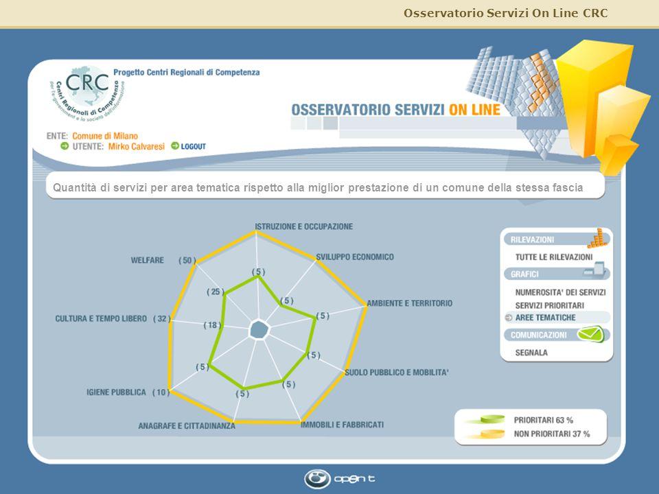 Osservatorio Servizi On Line CRC 21/03/2005 19Osservatorio CRC Quantità di servizi per area tematica rispetto alla miglior prestazione di un comune de