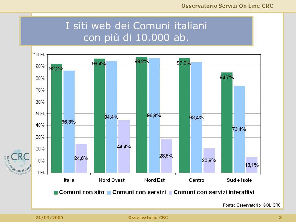 Osservatorio Servizi On Line CRC 21/03/2005 8Osservatorio CRC I siti web dei Comuni italiani con più di 10.000 ab. Fonte: Osservatorio SOL-CRC