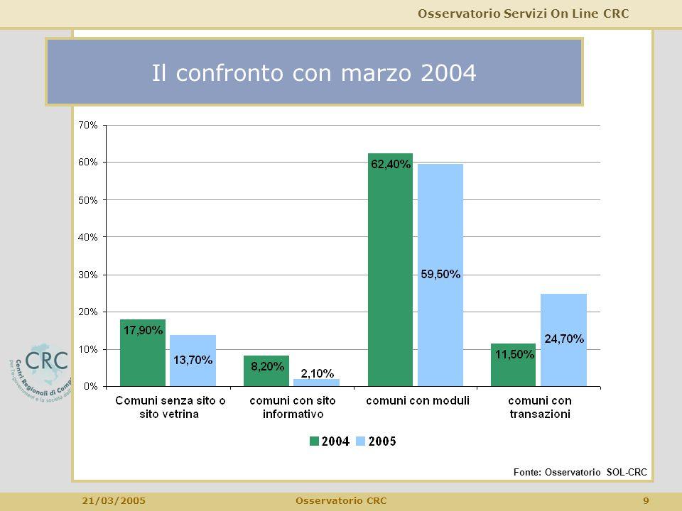 Osservatorio Servizi On Line CRC 21/03/2005 10Osservatorio CRC Servizi online più diffusi tra i Comuni Fonte: Osservatorio SOL-CRC ServizioComuni % su Comuni > 10mila ab Bandi e avvisi pubblici72965,6% Atti amministrativi56650,9% Autocertificazione (moduli per)50045,0% Pagamento Imposta Comunale sugli Immobili (ICI)38134,3% Concorsi pubblici34931,4% Denunce inizio attività edilizia (DIA edilizia)30827,7% Dichiarazioni sostitutive di atti notori30727,6% Permesso a costruire (ex conc.